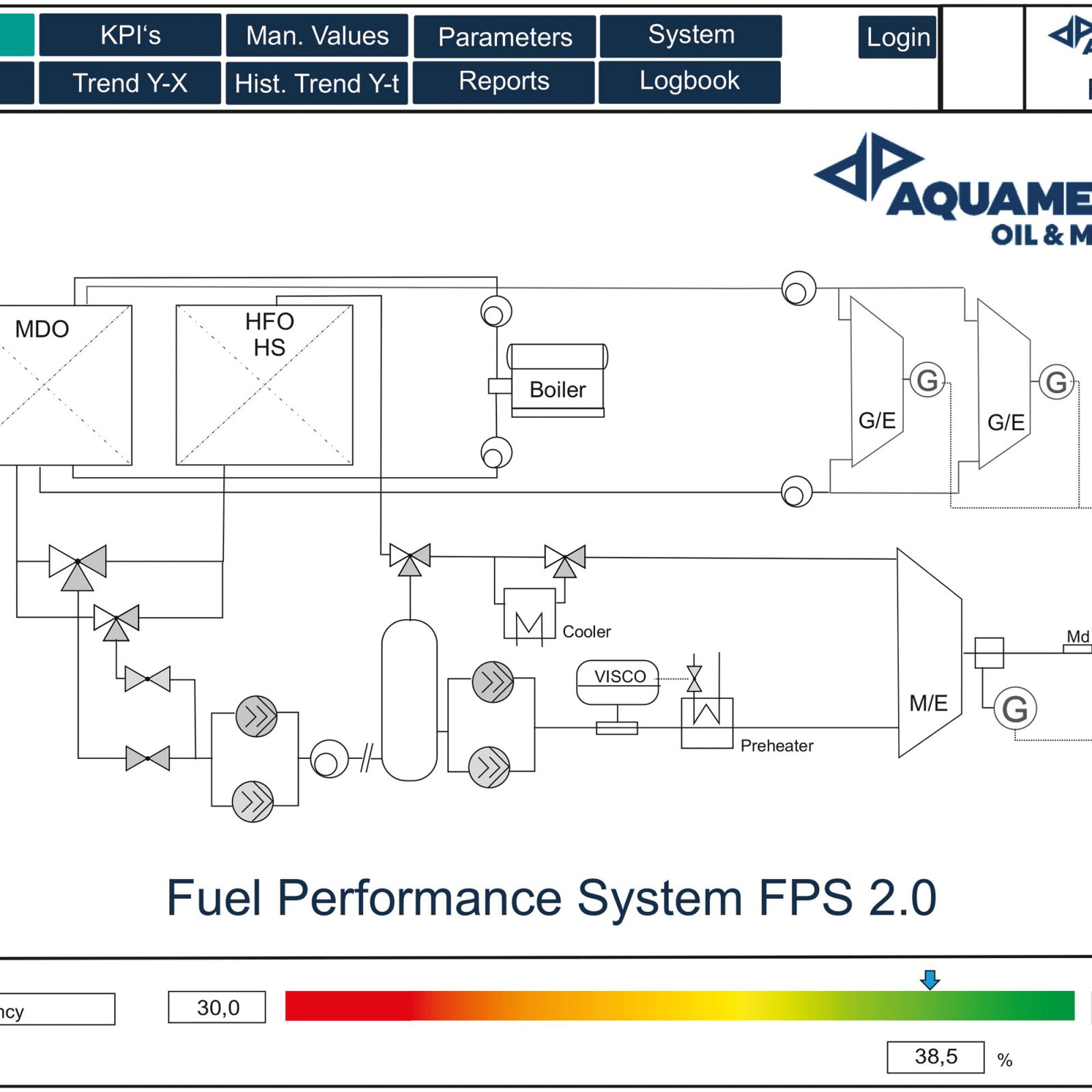 FPS Fuel Performance System